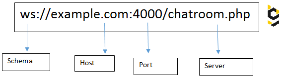 WebSocket vs socket.io