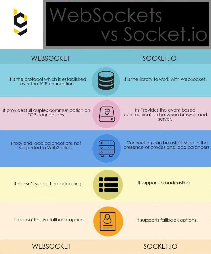 WebSocket vs socket.io