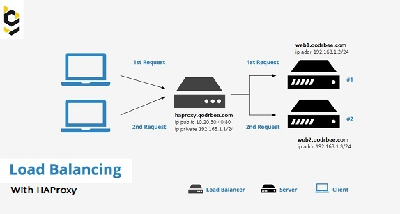 persiapan haproxy load balancer server